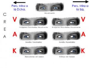 Claves de Acceso ocular
