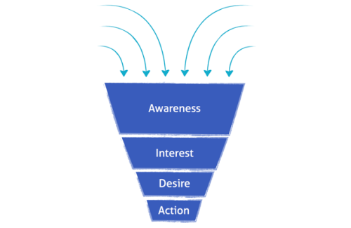 funnel-sales-socialmediablog