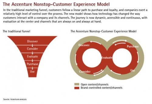 Outlook-Serving-nonstop-customer-Experience-model-e1356681610641